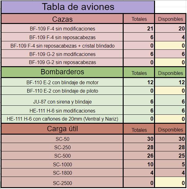 447393016_Tablaaviones11.png.5e030880002bccb1694fb7eb6f01fd43.png